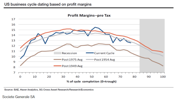 U.S. business cycle dating based on profit margins