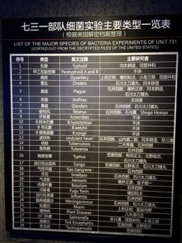 List of the major species of bacteria experiments of Unit 731