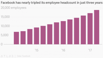 Facebook has nearly tripled its employee headcount in just three years