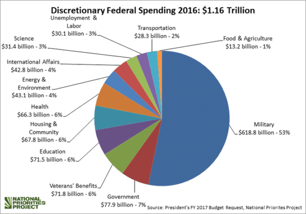 Discretionary spending (National Priorities Project)