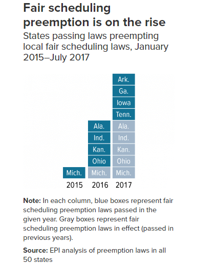 Fair scheduling preemption laws by year