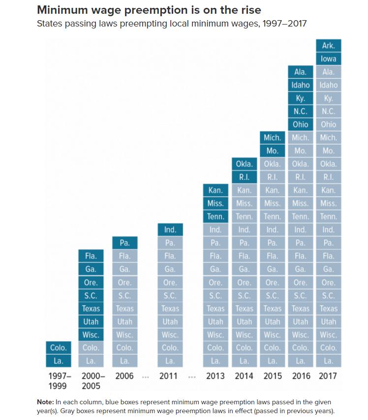 Minimum wage preemption laws by year