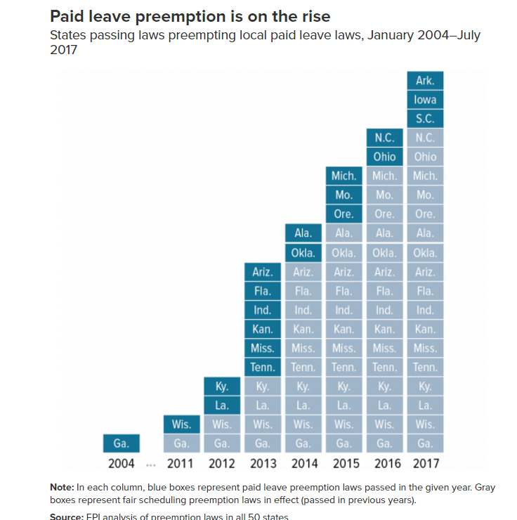Paid leave preemption laws by year