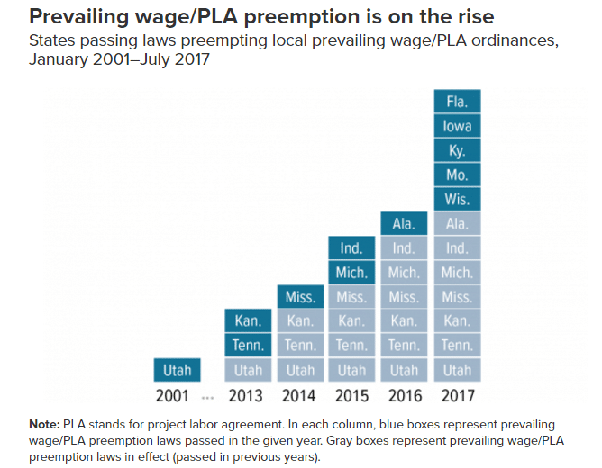 Prevailing wage/PLA preemption laws