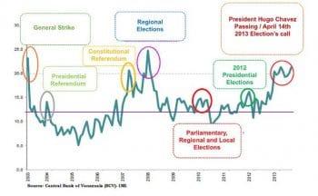 Chart 1. Rate of shortages, Bolivarian Republic of Venezuela, 2003–2014