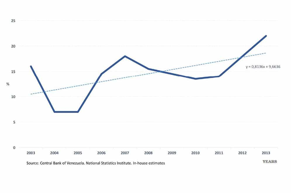 Chart 2. Annual average rate of shortages, Bolivarian Republic of Venezuela, 2003–2013