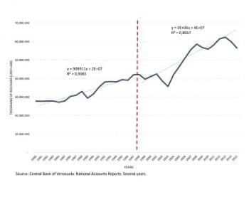 Chart 3. Gross Domestic Product (GDP), Bolivarian Republic of Venezuela, 1980–2015