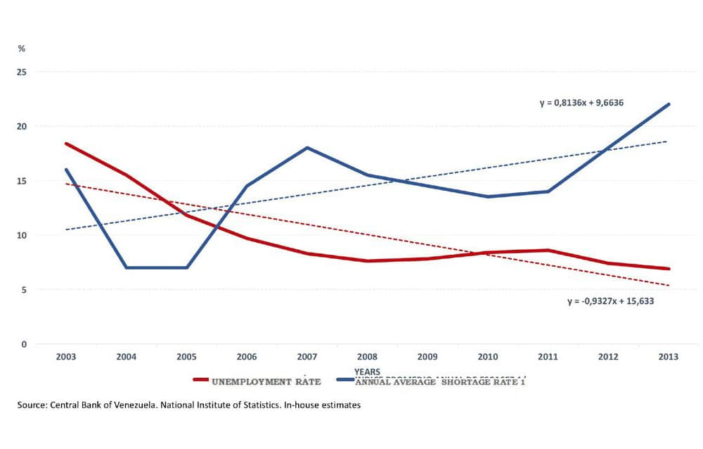 Chart 4. Annual average rate of shortages and unemployment, Bolivarian Republic of Venezuela, 2003–2013