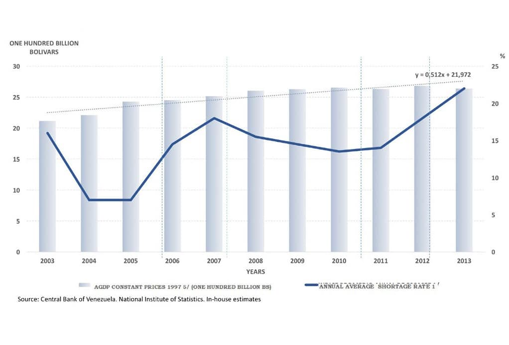 Chart 5. Annual average rate of shortages and agricultural GDP, Bolivarian Republic of Venezuela, 2003–2013