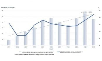 Chart 6. Annual average rate of shortages and total imports, Bolivarian Republic of Venezuela, 2003–2013