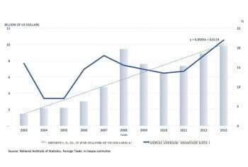 Chart 7. Annual average rate of shortages and food imports, Bolivarian Republic of Venezuela, 2003–2013