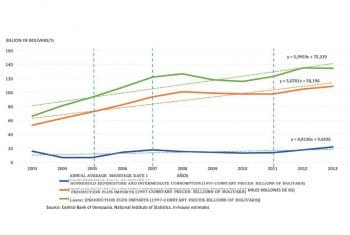 Chart 9. Annual average rate of shortages, final and intermediate consumption, and total production and imports, Bolivarian Republic of Venezuela, 2003–2013