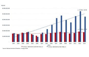 Chart 10. Imports of total goods and services by value and weight, Bolivarian Republic of Venezuela, 1998–2013