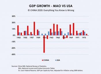 GDP growth in China vs. U.S., 1963–1973