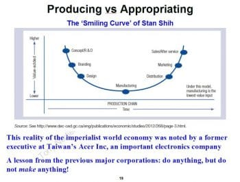 Producing vs. Appropriating. (Tony Norfield)