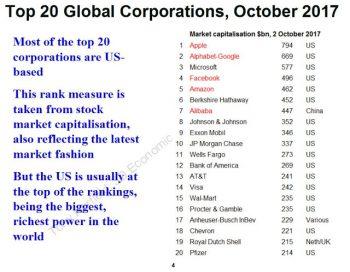 Global Corporations. (Tony Norfield)