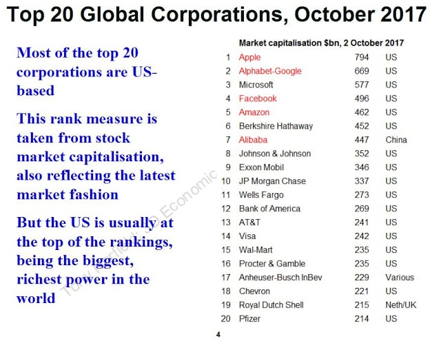 Global Corporations. (Tony Norfield)