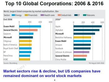 10 global corporations. (Tony Norfield)