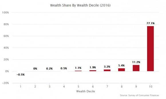 Wealth by decile 2016