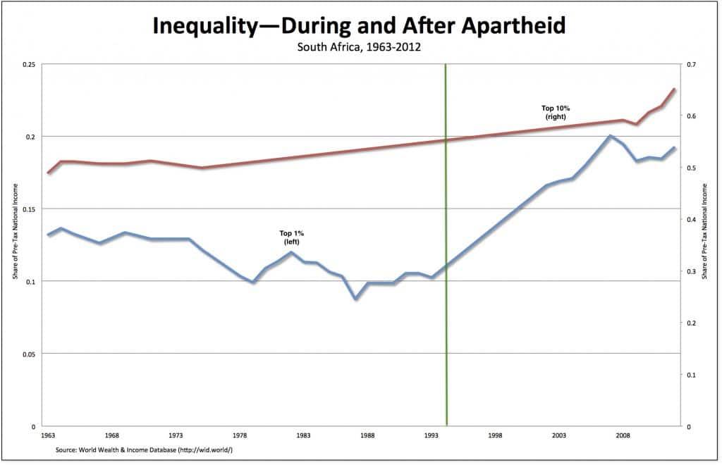 | Inequality during and after apartheid | MR Online
