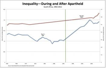 Inequality during and after apartheid