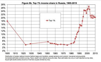 From Soviets to Oligarchs- Inequality and Property in Russia, 1905-2016