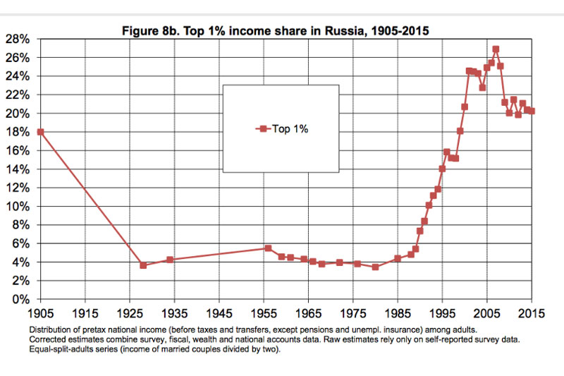 | From Soviets to Oligarchs Inequality and Property in Russia 19052016 | MR Online