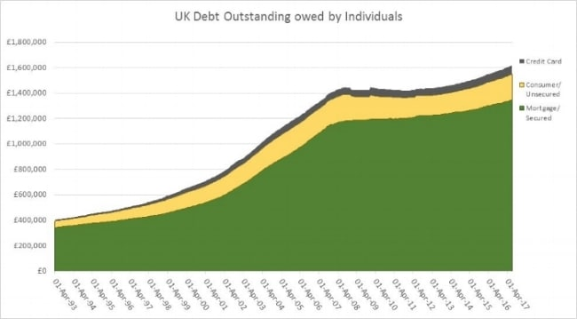 Figure One – Stock of Debt held by Household Sector 1993-2017