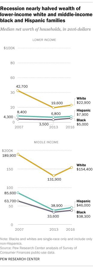 Wealth Gap Gains (Pew Research Center