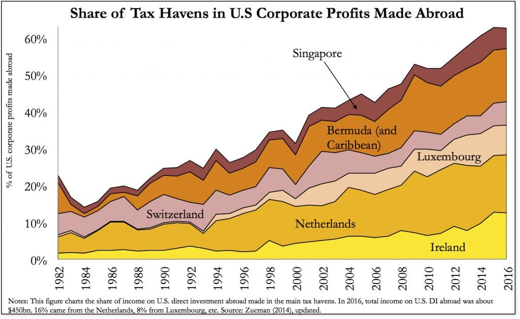 Profits abroad in tax havens