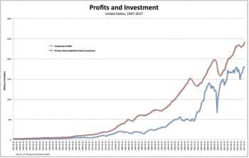 Profits & Investment chart.