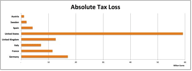 Absolute Tax Loss