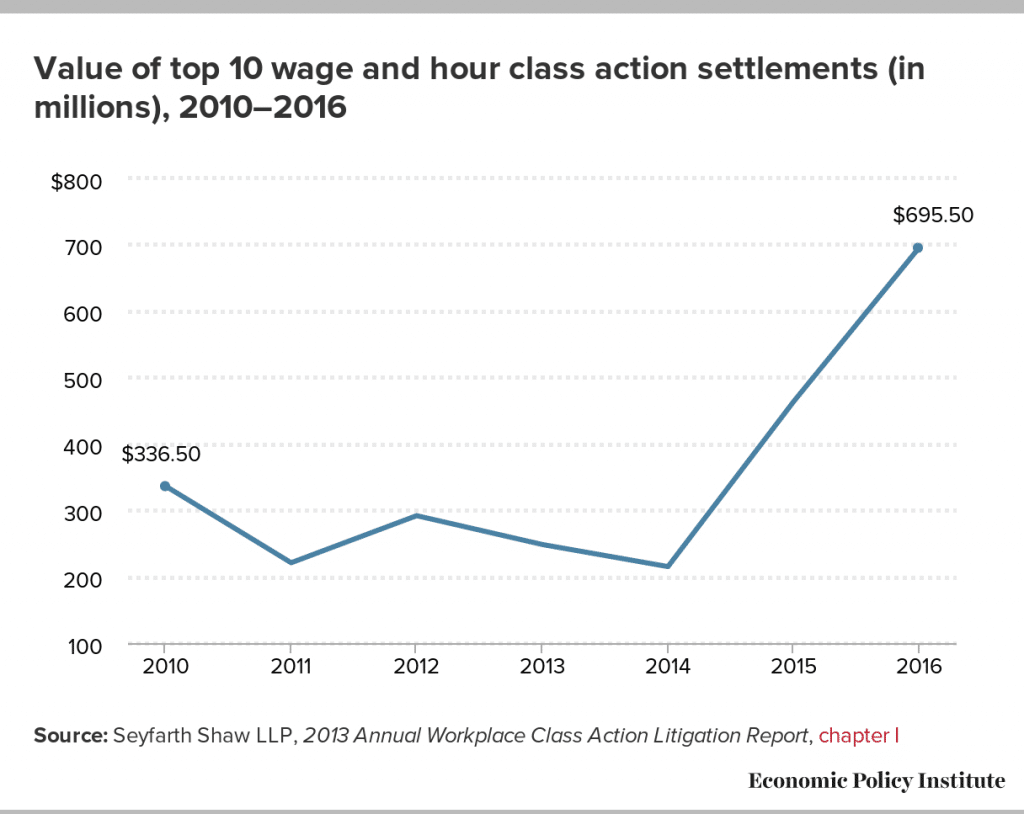 Value of top 10 wage and hour class action settlements (in millions), 2010–2016