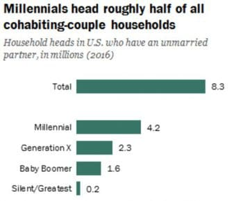Millenails head roughly half of all cohabiting-couple households