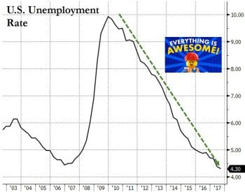 U.S. employment rate