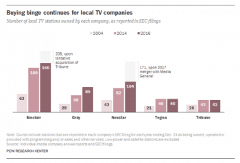 Companies like Sinclair, Gray and Nexstar have bought up hundreds of TV stations since 2004. (Chart: Pew, 5/11/17)