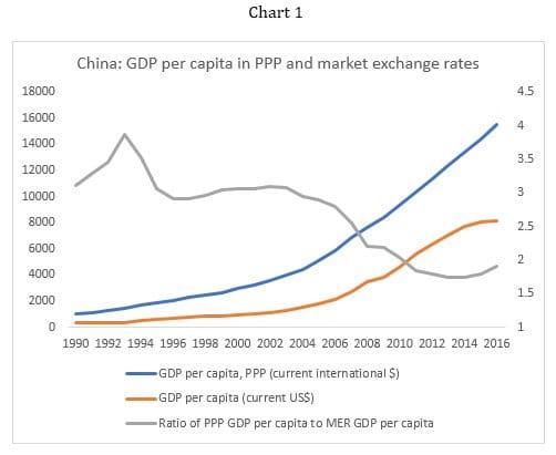 China: GDP per capita