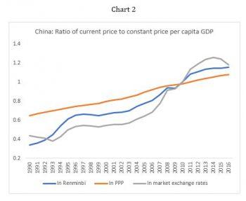 China: Ratio of current price