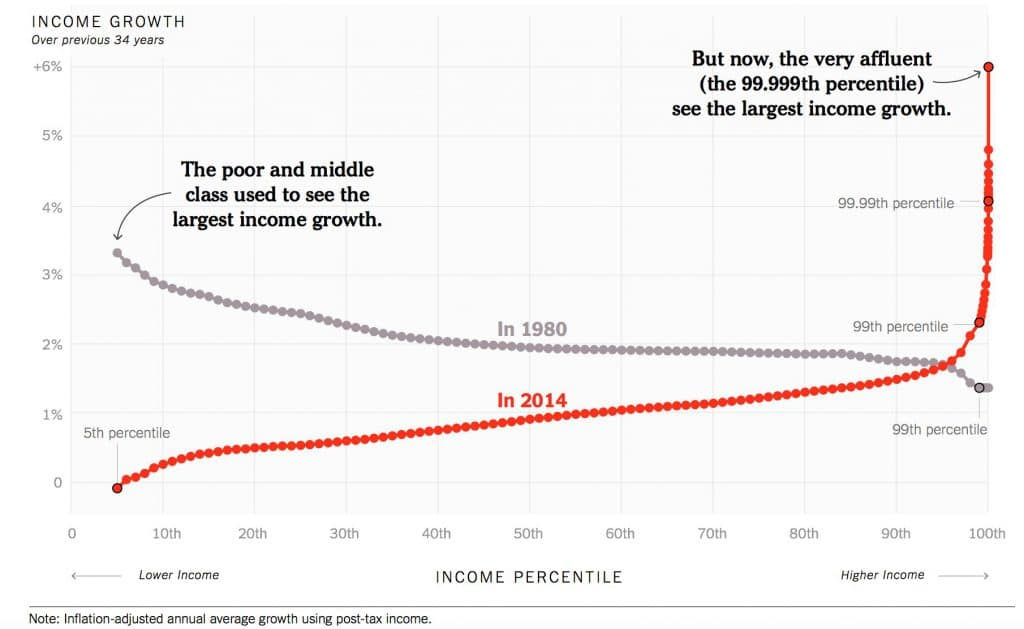 Income growth over the last 34 years.