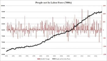 People not in the labor force