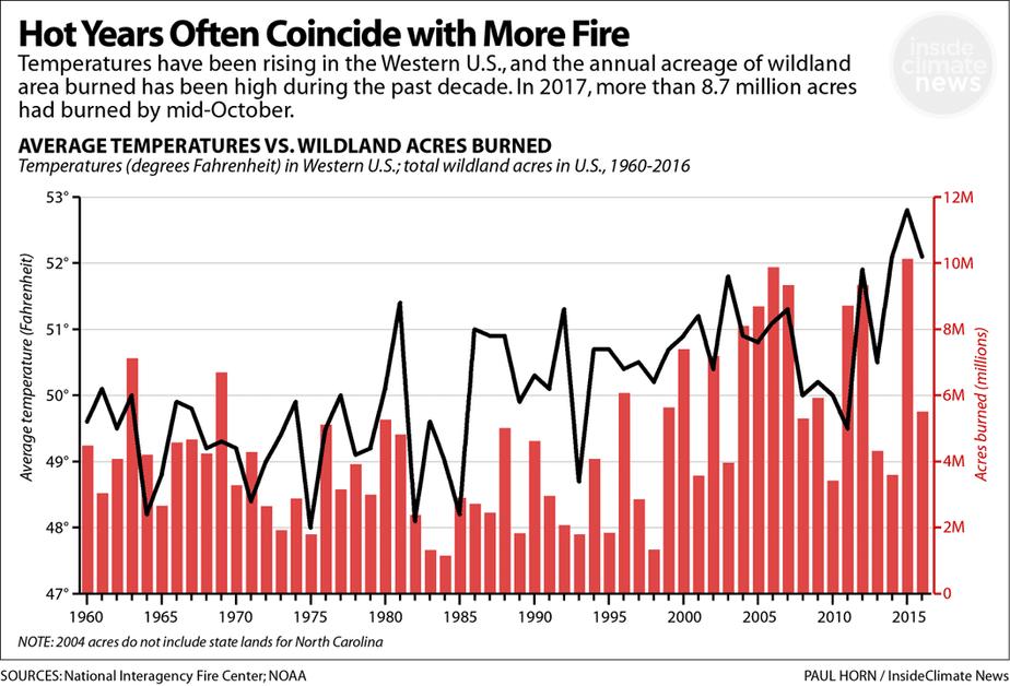 Temps vs Fires Chart