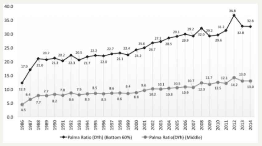 | Palma Ratios figure 2 | MR Online