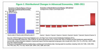 Distribution changes in advanced economics.