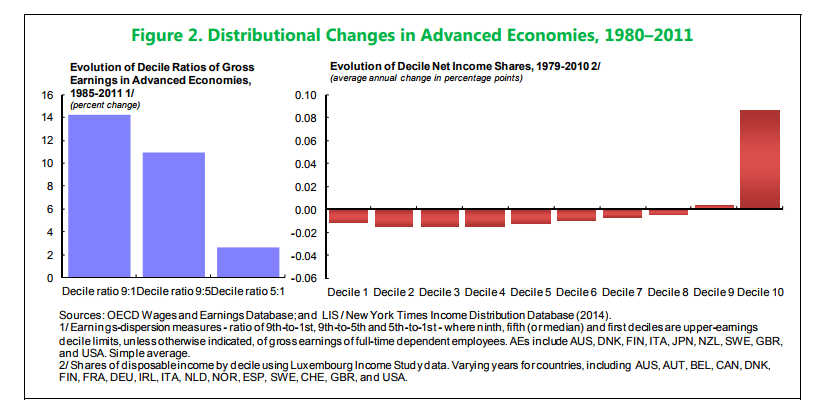 Distribution changes in advanced economics.