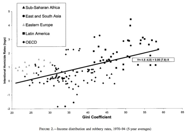 Gini homicides. Figure 2. Capitalism and punishment.