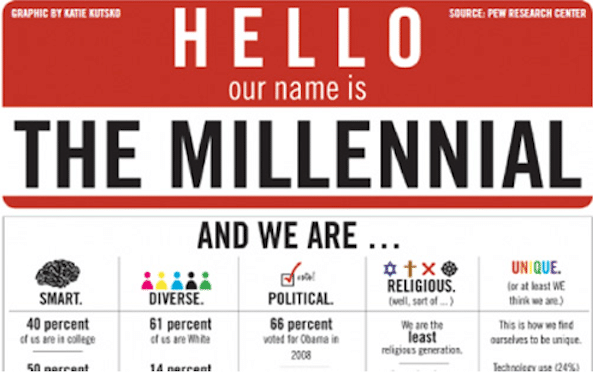 Why Should the Millennial Mindset Matter?