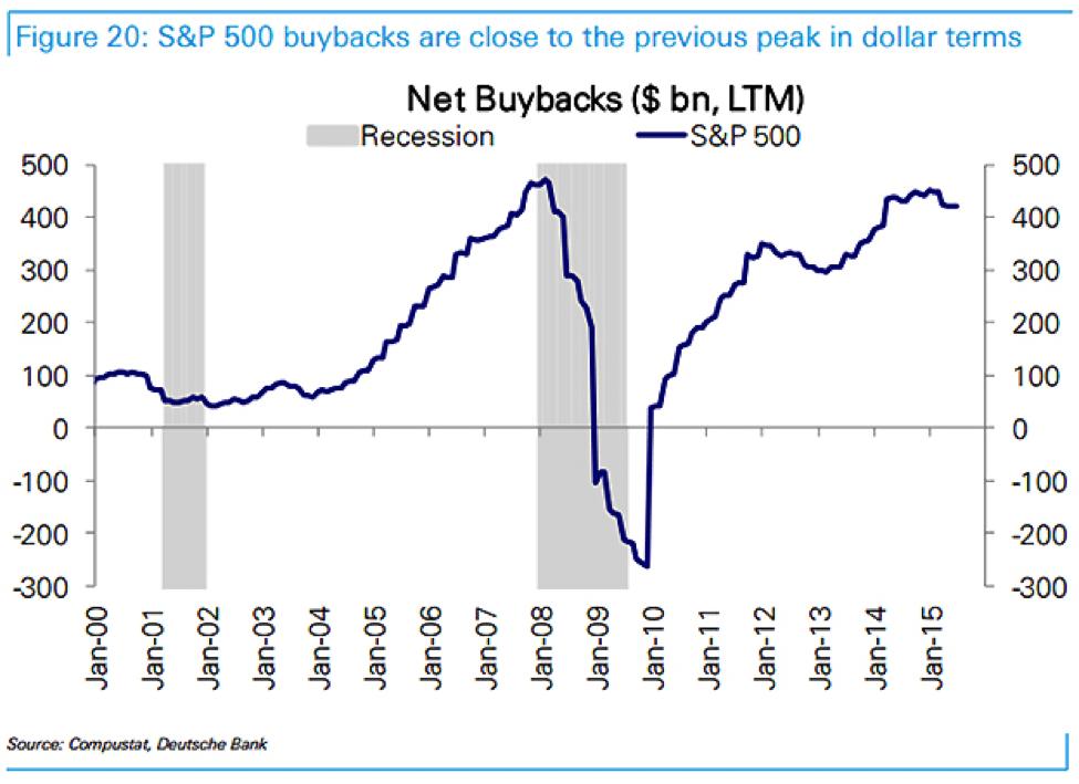 Net Buy backs