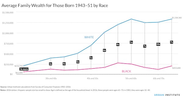 Created with Highcharts 6.0.4 Median Family Wealth for Those Born 1943–51 White Black 30s and 40s 40s and 50s 50s and 60s $0 $100 000 $200 000 $300 000 $400 ... (Image Credit: Urban Institute)