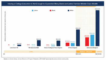 Education and wealth