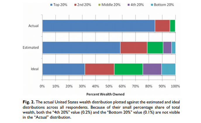 Actual distribution of wealth compared to opinion of survey respondents